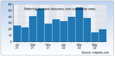 referring domains of padhaee.in