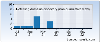 Majestic Referring Domains Discovery Chart for page-tankanlagen-service.de