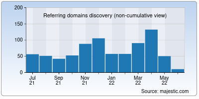 referring domains of palwatch.org