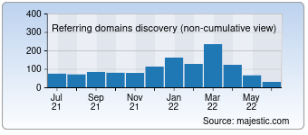 Majestic Referring Domains Discovery Chart for papyrusonline.com