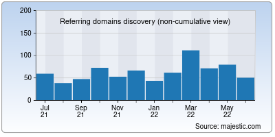 referring domains of parabol.co