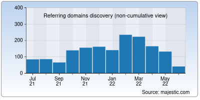 referring domains of parceljs.org