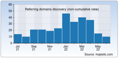 referring domains of parkerlife.org