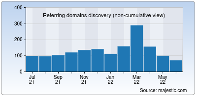 referring domains of particle.io