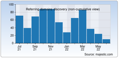 referring domains of paste.in