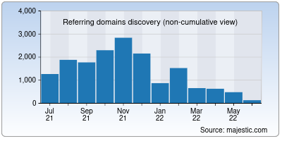 referring domains of paste2.org