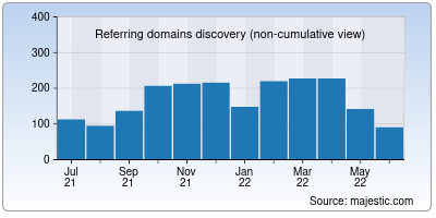 referring domains of pasteboard.co