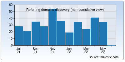 referring domains of pastglobalchanges.org