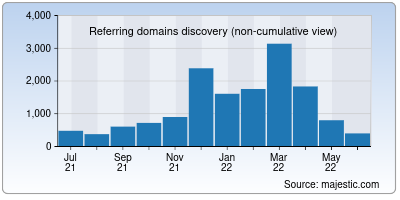 referring domains of patient.info