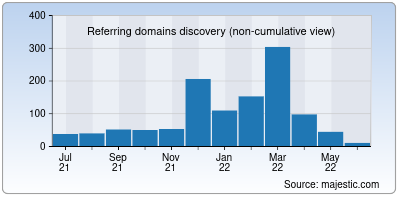 referring domains of paycheck.in