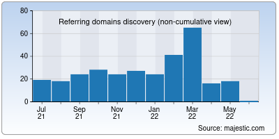 referring domains of paytm.in