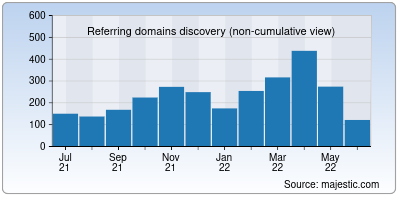 referring domains of payu.in
