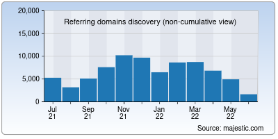 referring domains of pbs.org