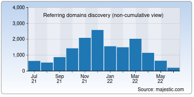 referring domains of pbskids.org