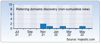 Majestic Referring Domains Discovery Chart for pbt.com.cy