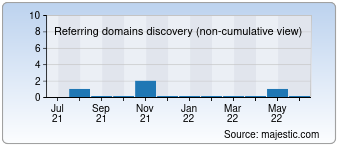 Majestic Referring Domains Discovery Chart for pc-impuls.ru