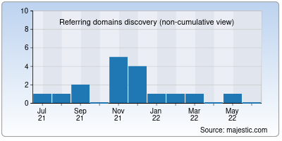 referring domains of pdf2html.org