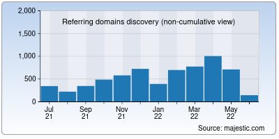 referring domains of pen.org