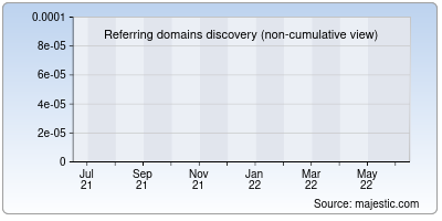 referring domains of pentest.org