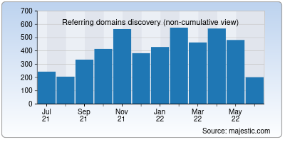 referring domains of perma.cc