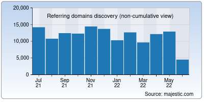 referring domains of php.net