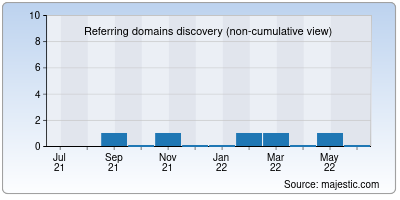 referring domains of phpform.info