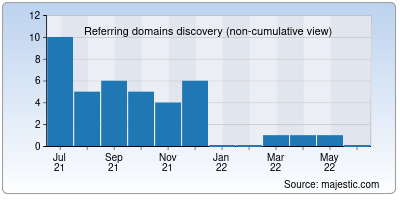 referring domains of picc.io