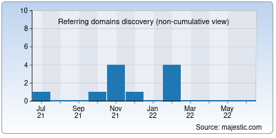 referring domains of pilo.me