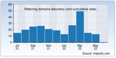referring domains of pixify.net