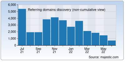 referring domains of pixiv.net