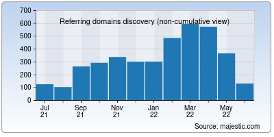 referring domains of plausible.io