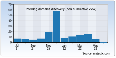 referring domains of play-angry-birds.org