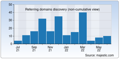 referring domains of playest.net