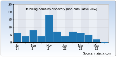 referring domains of pmineo.org