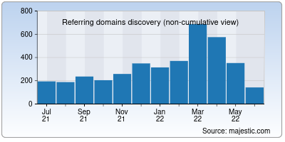 referring domains of pnbindia.in