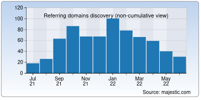 referring domains of pocoproject.org