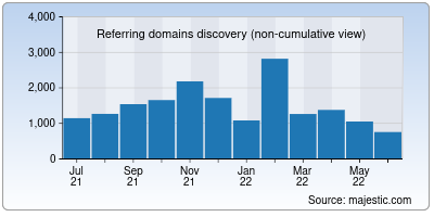 referring domains of pointblog.net