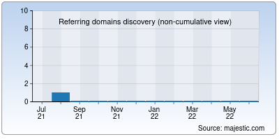 referring domains of polyglotworld.co