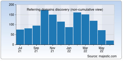 referring domains of popads.net