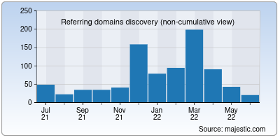 referring domains of possible.in