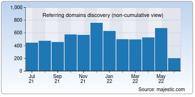 referring domains of postimages.org