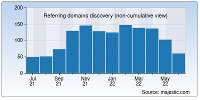 referring domains of pqrs.org