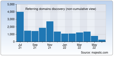 referring domains of pr-cy.ru