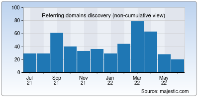 referring domains of pricelabs.co