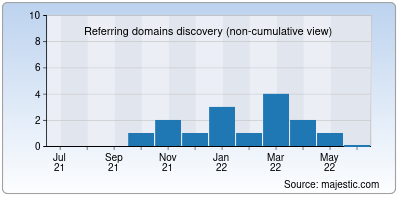 referring domains of proactionsports.org