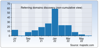 referring domains of prodirectory.in