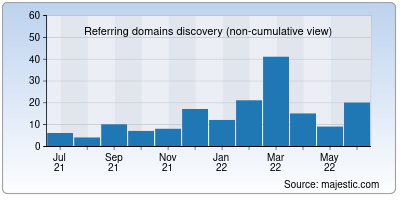 referring domains of productlead.me