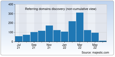 referring domains of projectlombok.org
