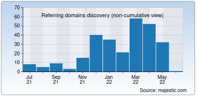 referring domains of prophecyproof.org