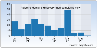 referring domains of psbdsb.in